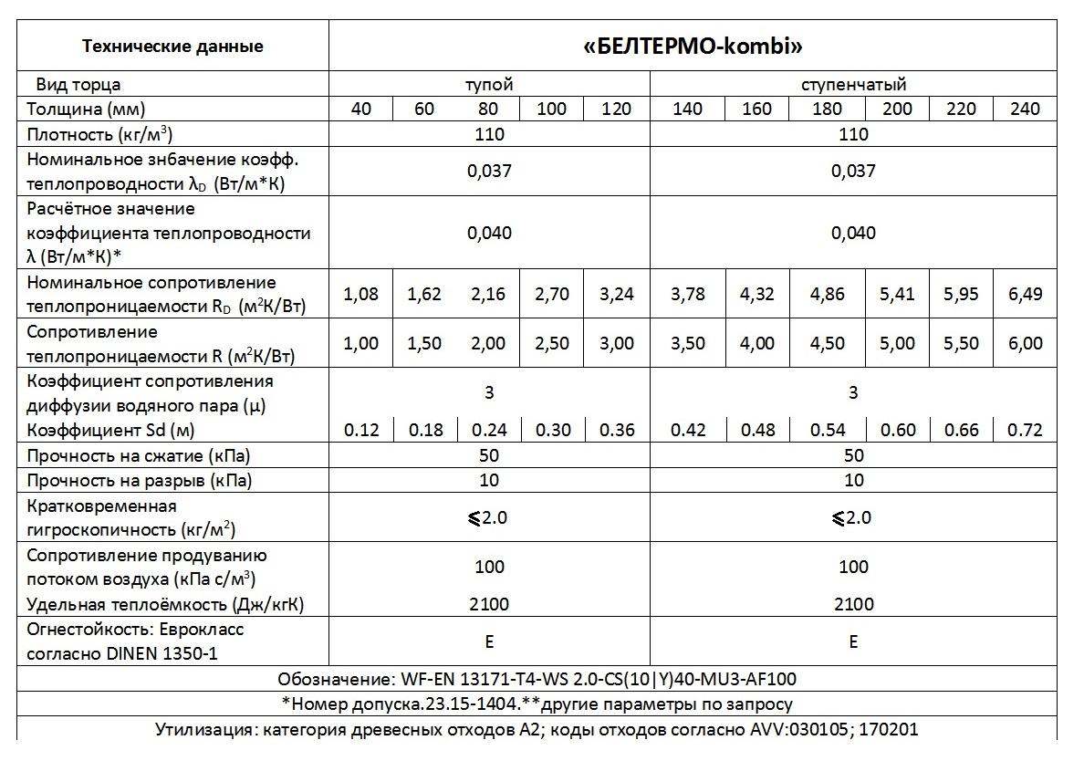 Технические характерстики ИДВП Белтермо-kombi